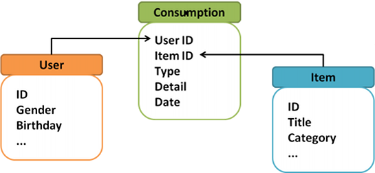 Data model illustration